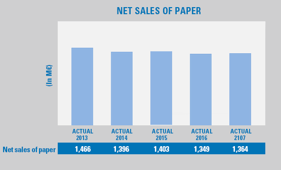 Net Sales of Papers graphic