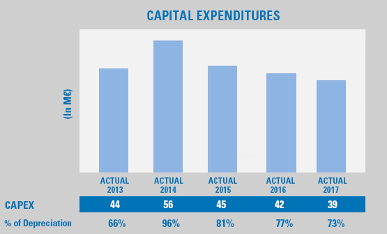Capital expenditures graphic