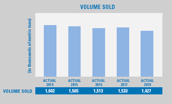 Volume Sold graphic