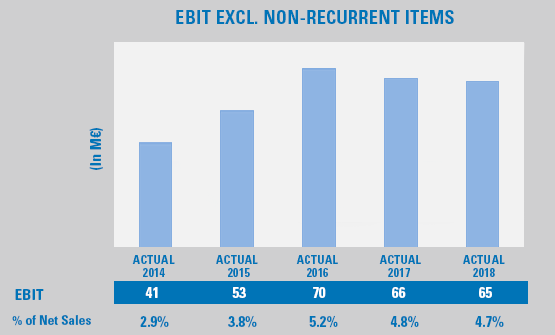 EBIT excl. non-recurrent items graphic