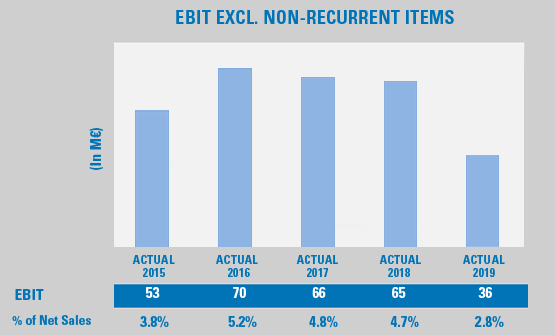 Gr�fico EBIT excl. items no recurrentes