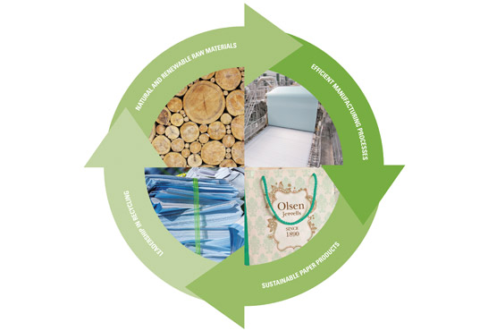Paper: a sustainable resource