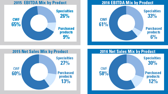 Graphic EBITDA & Revenue mix by Product